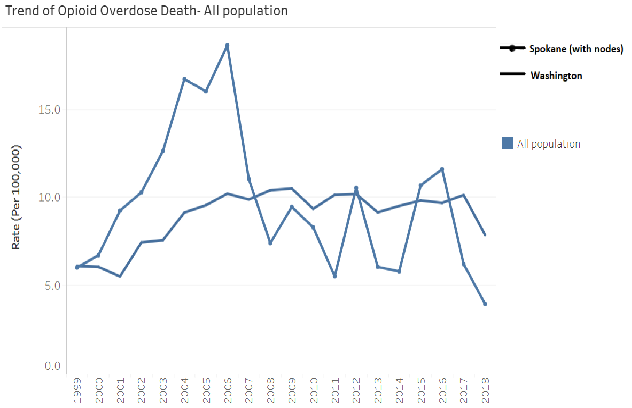 Example of Opiod Dashboard graph